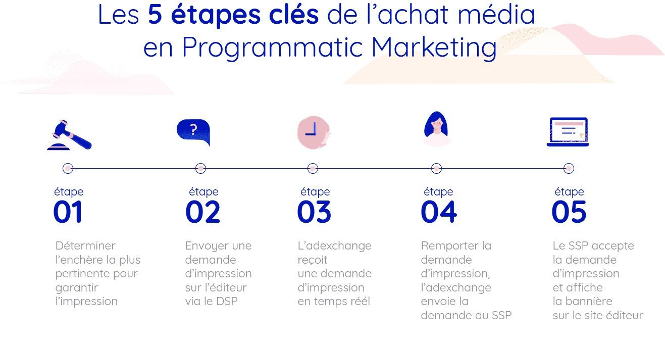 marketing programmatic