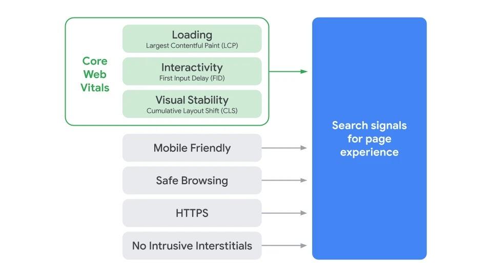 Projet Core Web Vitals par Google