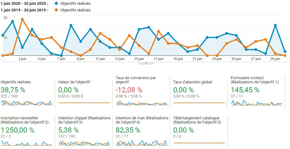 Mesurer ses performances SEO : le suivi des conversions