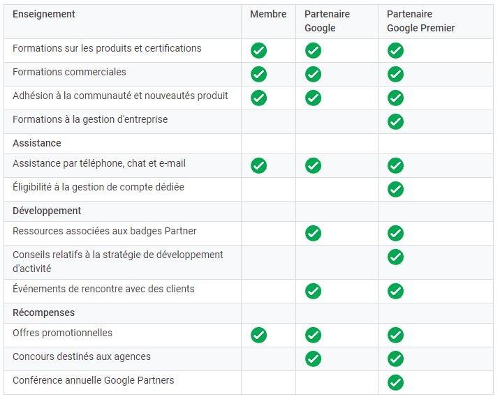 Avantages pour les agences d'être partenaire Google